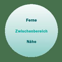 MUEL_13870_Multifokal_Gleitsichtschema